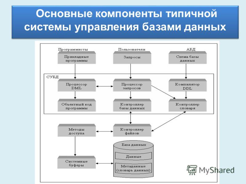 Основные компоненты типичной системы управления базами данных