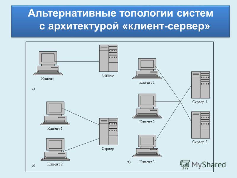 Альтернативные топологии систем с архитектурой «клиент-сервер» Клиент Сервер а) Клиент 1 Клиент 2 Сервер б) Клиент 1 Клиент 2 Клиент 3 Сервер 1 Сервер 2 в)