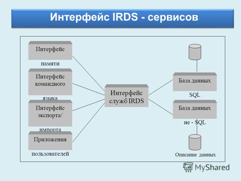 Интерфейс IRDS - сервисов Интерфейс памяти Интерфейс командного языка Интерфейс экспорта/ импорта Интерфейс служб IRDS База данных SQL База данных не - SQL Приложения пользователей Описание данных