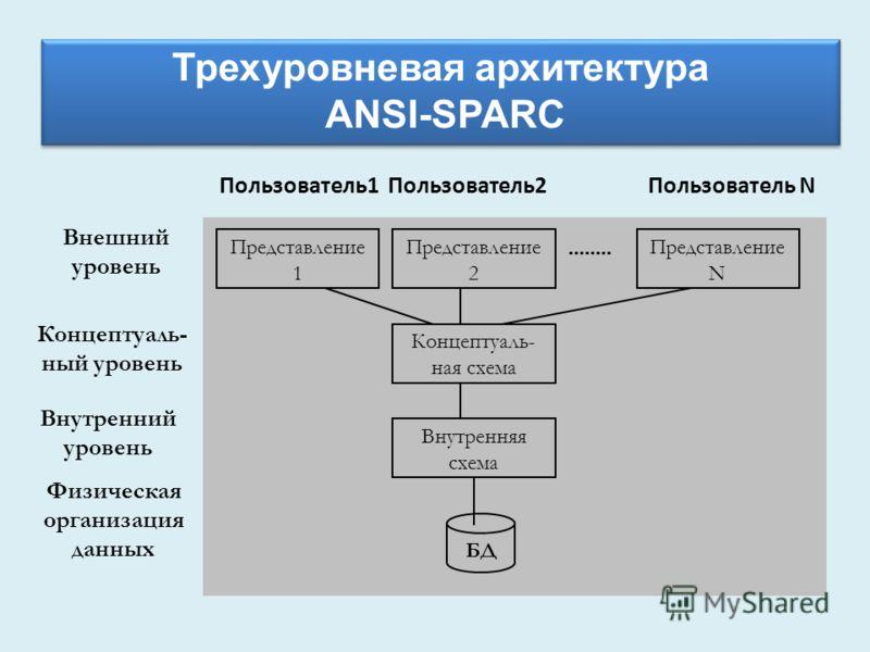 Пользователь1 Пользователь2 Пользователь N Представление 1 Представление N Представление 2 Концептуаль- ная схема Внутренняя схема БД Внешний уровень Концептуаль- ный уровень Внутренний уровень Физическая организация данных Трехуровневая архитектура
