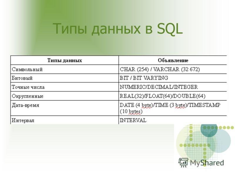 Типы данных в SQL