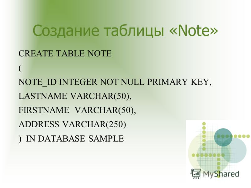 Создание таблицы «Note» CREATE TABLE NOTE ( NOTE_ID INTEGER NOT NULL PRIMARY KEY, LASTNAME VARCHAR(50), FIRSTNAME VARCHAR(50), ADDRESS VARCHAR(250) ) IN DATABASE SAMPLE