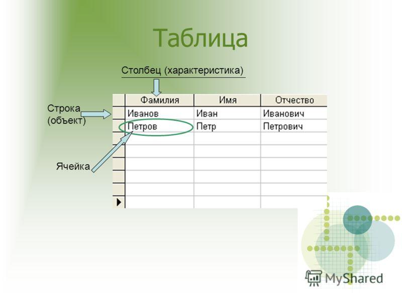 Столбец (характеристика) Строка (объект) Ячейка Таблица