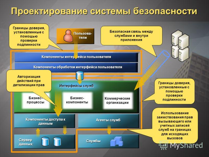 Проектирование системы безопасности Компоненты интерфейса пользователя Компоненты обработки интерфейса пользователя Компоненты доступа к данным Бизнес- процессы Бизнес- компоненты Пользова- тели Коммерческие организации Агенты служб Интерфейсы служб