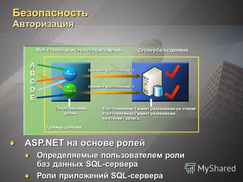 Безопасность Авторизация ASP.NET на основе ролей Определяемые пользователем роли баз данных SQL-сервера Роли приложений SQL-сервера Роль 1 Роль 2 Веб-сервер или сервер приложений Сервер базы данных Надежное удостоверение 1 Надежное удостоверение 2 Уд