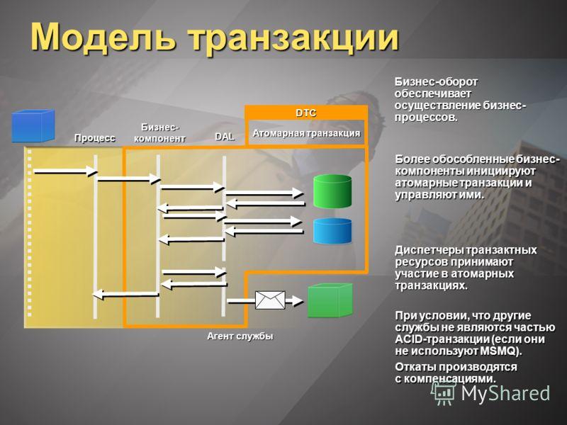 Модель транзакции Бизнес-оборот обеспечивает осуществление бизнес- процессов. Более обособленные бизнес- компоненты инициируют атомарные транзакции и управляют ими. Диспетчеры транзактных ресурсов принимают участие в атомарных транзакциях. Атомарная