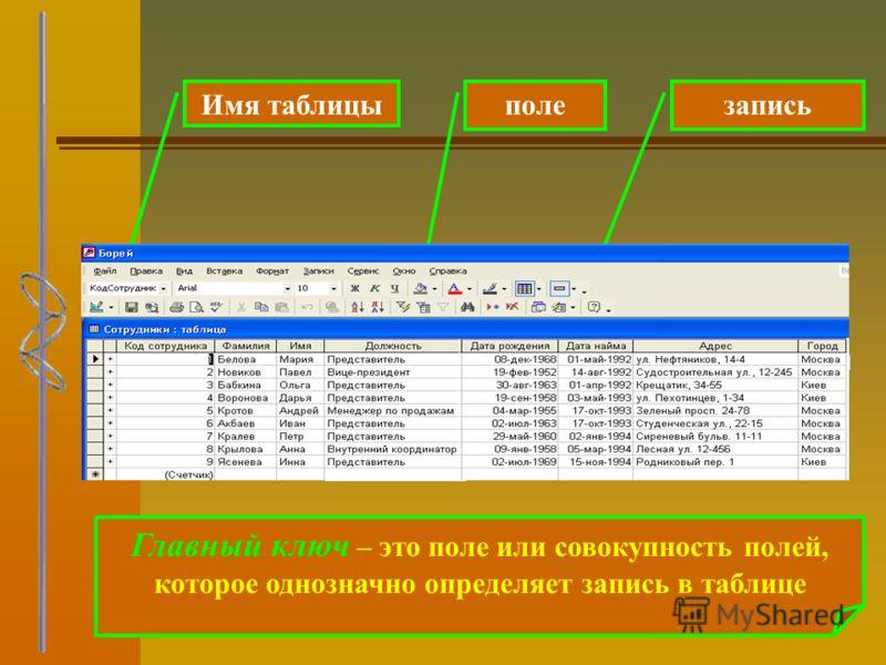 Имя таблицыполезапись Главный ключ – это поле или совокупность полей, которое однозначно определяет запись в таблице