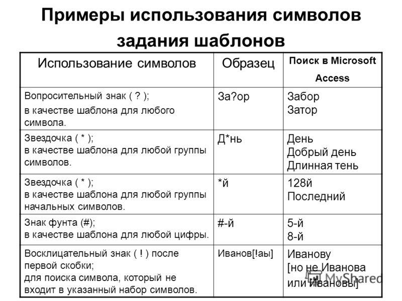 Примеры использования символов задания шаблонов Использование символовОбразец Поиск в Microsoft Access Вопросительный знак ( ? ); в качестве шаблона для любого символа. За?орЗабор Затор Звездочка ( * ); в качестве шаблона для любой группы символов. Д