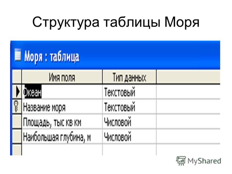 Структура таблицы Моря