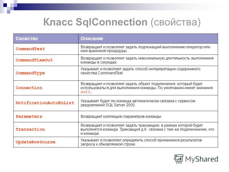 Класс SqlConnection (свойства) СвойствоОписание CommandText Возвращает и позволяет задать подлежащий выполнению оператор или имя хранимой процедуры. CommandTimeOut Возвращает и позволяет задать максимальную длительность выполнения команды в секундах.