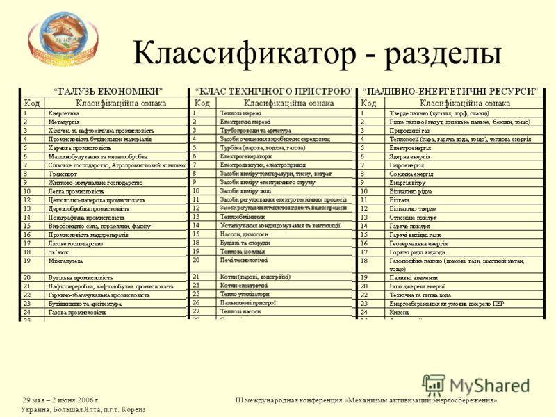 29 мая – 2 июня 2006 г Украина, Большая Ялта, п.г.т. Кореиз III международная конференция «Механизмы активизации энергосбережения» Классификатор - разделы