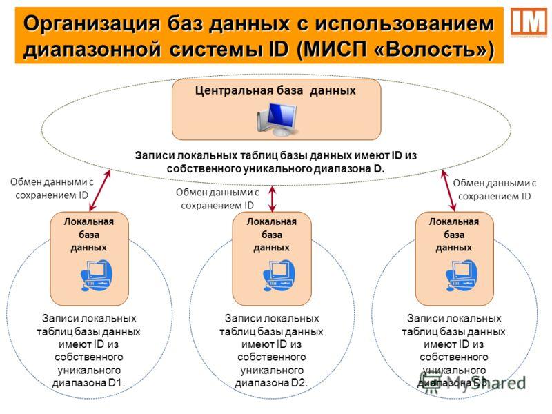 Организация баз данных с использованием диапазонной системы ID (МИСП «Волость») Центральная база данных Записи локальных таблиц базы данных имеют ID из собственного уникального диапазона D1. Локальная база данных Записи локальных таблиц базы данных и