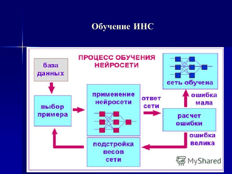 Обучение ИНС Задача обучения ИНС состоит в подборе таких синаптических весов, при которых входная информация (входной сигнал – многмерный вектор) будет правильно преобразовываться в заранее известный результат (выходной сигнал). Существуют несколько