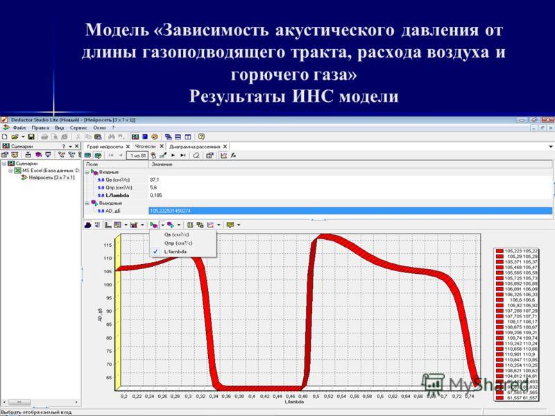 Модель «Зависимость акустического давления от длины газоподводящего тракта, расхода воздуха и горючего газа» Структура ИНС