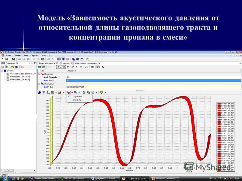 Структура ИНС Модель «Зависимость акустического давления от относительной длины газоподводящего тракта и концентрации пропана в смеси» Структура ИНС