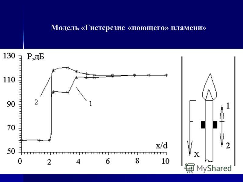 Заключение Мы приглашаем участников конференции к совместной работе по созданию базы знаний в области вибрационного горения, а также в других областях исследований камер сгорания Методические материалы – www.chuvsu.ru/2008/proekt.html Спасибо за вним