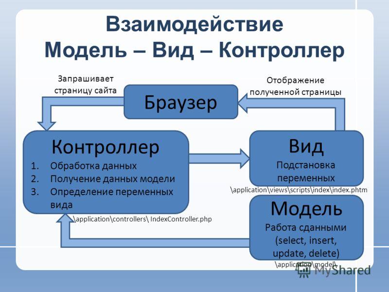 Взаимодействие Модель – Вид – Контроллер Браузер Контроллер 1.Обработка данных 2.Получение данных модели 3.Определение переменных вида Запрашивает страницу сайта Модель Работа сданными (select, insert, update, delete) Вид Подстановка переменных Отобр
