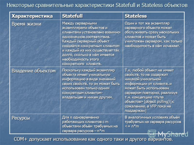 Некоторые сравнительные характеристики Statefull и Stateless объектов ХарактеристикаStatefullStateless Время жизни Между серверными экземплярами объектов и клиентами установлено взаимно- однозначное соответствие. Каждый серверный объект создаётся кон
