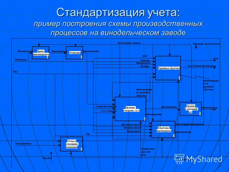 Разработка системы учета издержек включает : 1.Построение схемы всех производственных процессов, протекающих в подразделениях предприятия, 2.Определение мест возникновения затрат, 3.Определение требований к учету и классификации издержек, 4.Разработк