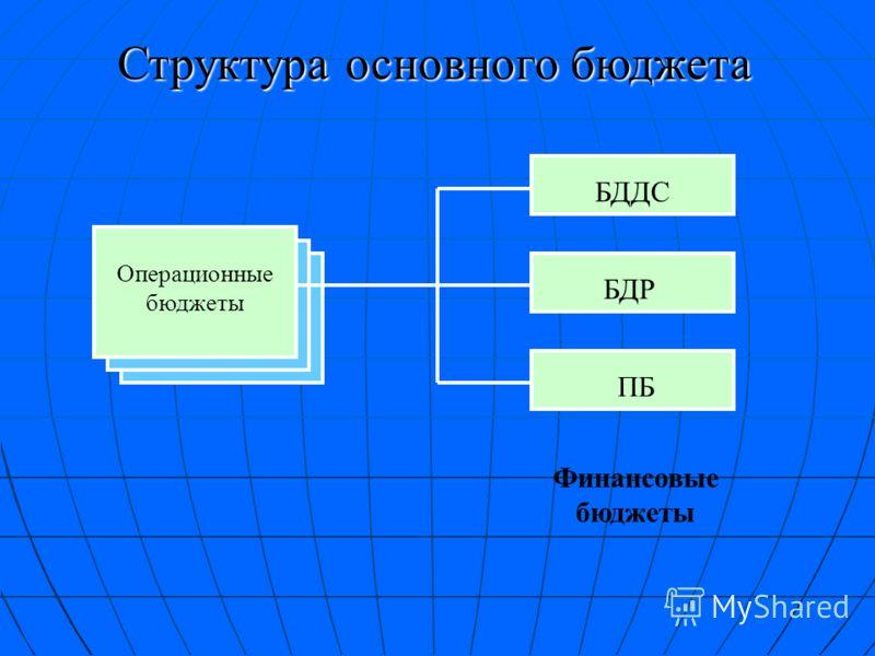 Построение систем бюджетирования