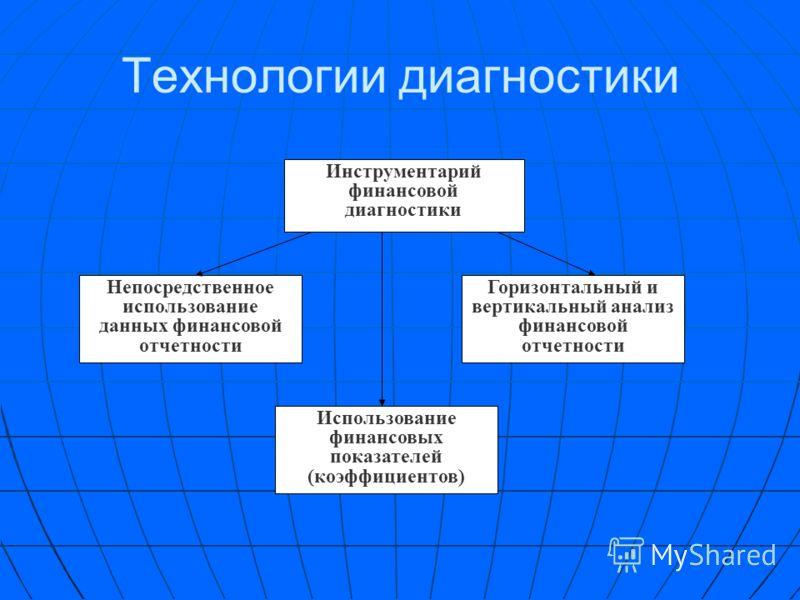 Структура диагностики Диагностика предприятия Диагностика результатов деятельности и состояния предприятия Диагностика управления предприятием (диагностика бизнес-процессов)