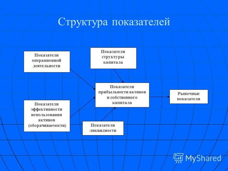 Виды анализа Поиск основных проблем предприятия (качественный анализ) Поиск основных проблем предприятия (качественный анализ) Экспресс-диагностика - построение и анализ системы показателей деятельности фирмы исходя из конкретной частной цели анализа
