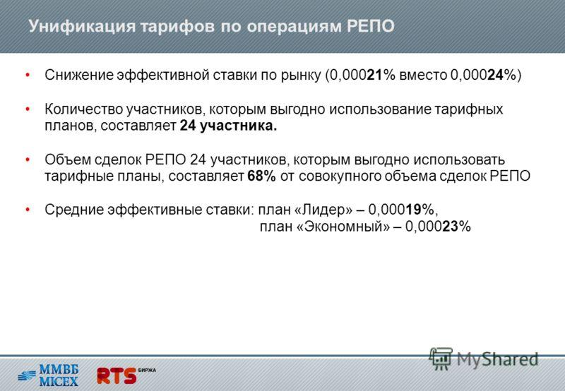 Унификация тарифов по операциям РЕПО Снижение эффективной ставки по рынку (0,00021% вместо 0,00024%) Количество участников, которым выгодно использование тарифных планов, составляет 24 участника. Объем сделок РЕПО 24 участников, которым выгодно испол