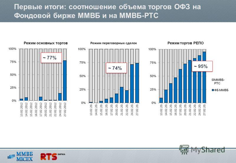 Первые итоги: соотношение объема торгов ОФЗ на Фондовой бирже ММВБ и на ММВБ-РТС ~ 77% ~ 74% ~ 95%
