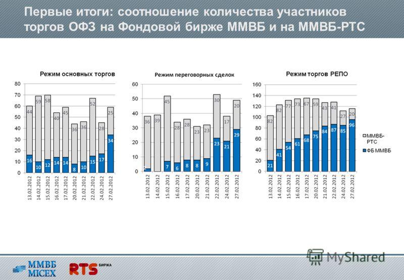 Первые итоги: соотношение количества участников торгов ОФЗ на Фондовой бирже ММВБ и на ММВБ-РТС