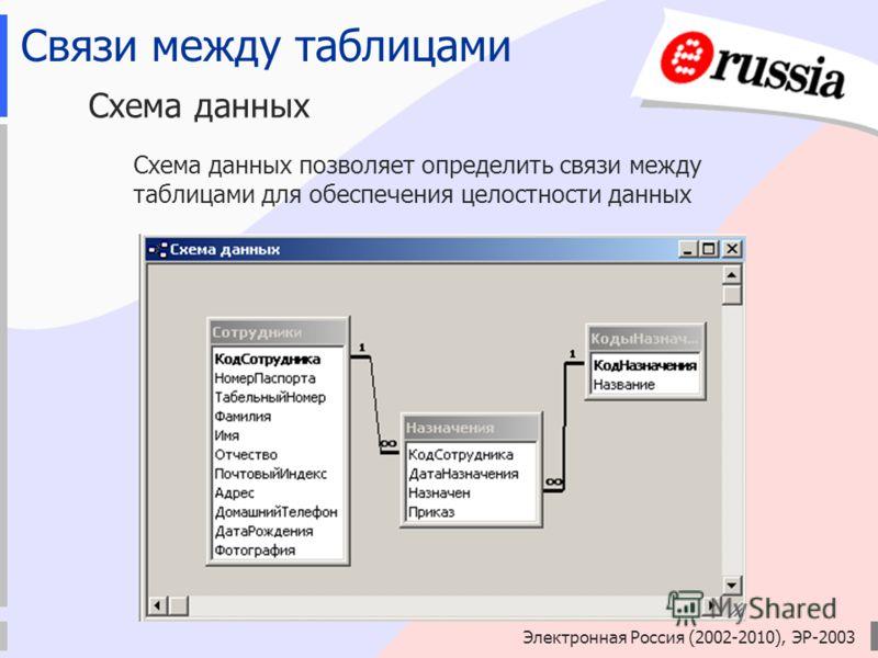 Электронная Россия (2002-2010), ЭР-2003 Связи между таблицами Схема данных Схема данных позволяет определить связи между таблицами для обеспечения целостности данных