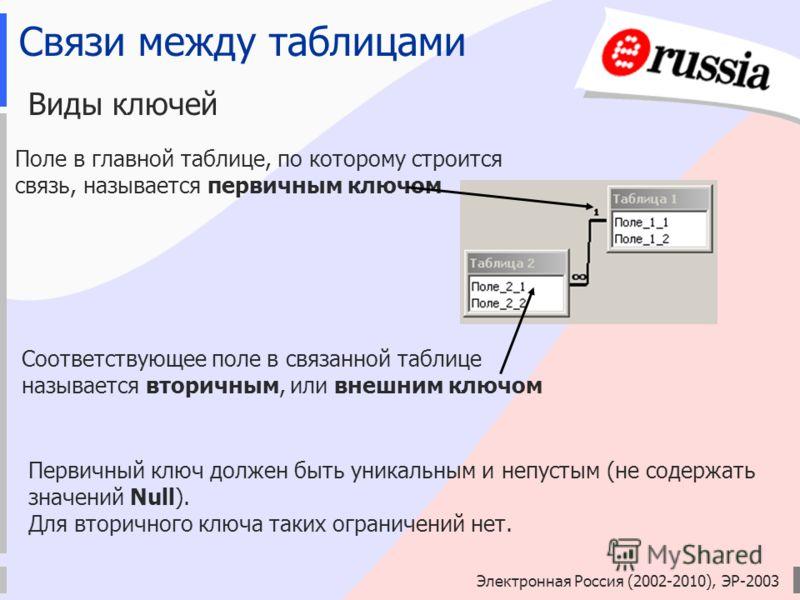 Электронная Россия (2002-2010), ЭР-2003 Связи между таблицами Виды ключей Поле в главной таблице, по которому строится связь, называется первичным ключом Соответствующее поле в связанной таблице называется вторичным, или внешним ключом Первичный ключ