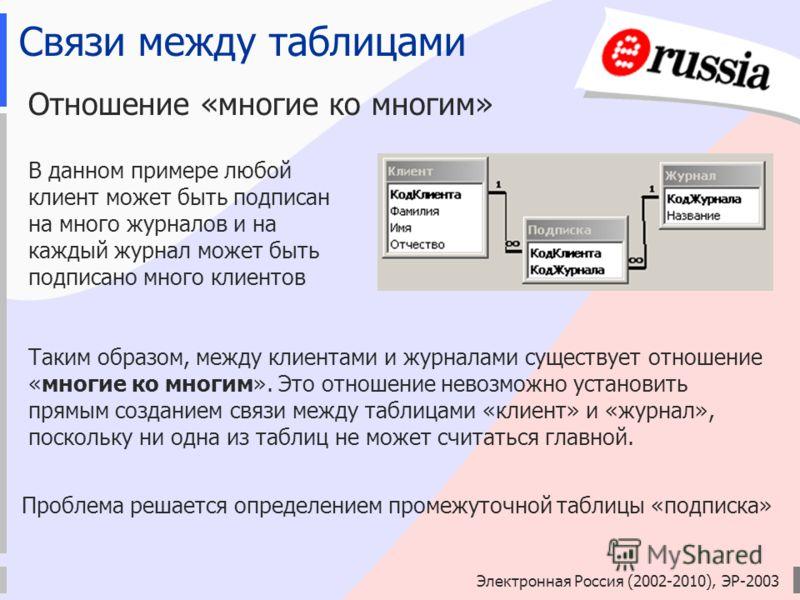 Электронная Россия (2002-2010), ЭР-2003 Связи между таблицами Отношение «многие ко многим» В данном примере любой клиент может быть подписан на много журналов и на каждый журнал может быть подписано много клиентов Таким образом, между клиентами и жур