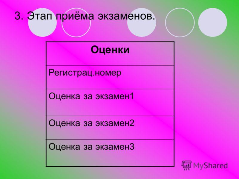 3. Этап приёма экзаменов. Оценки Регистрац.номер Оценка за экзамен1 Оценка за экзамен2 Оценка за экзамен3