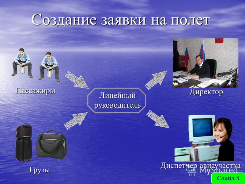 Создание заявки на полет Пассажиры Линейный руководитель Директор Диспетчер авиаучастка Грузы Слайд 3