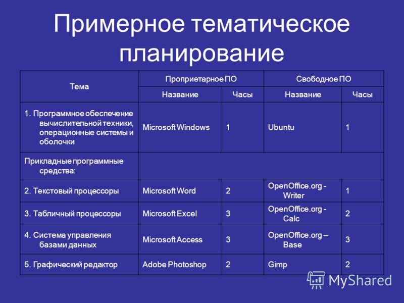 Примерное тематическое планирование Тема Проприетарное ПОСвободное ПО НазваниеЧасыНазваниеЧасы 1. Программное обеспечение вычислительной техники, операционные системы и оболочки Microsoft Windows1Ubuntu1 Прикладные программные средства: 2. Текстовый