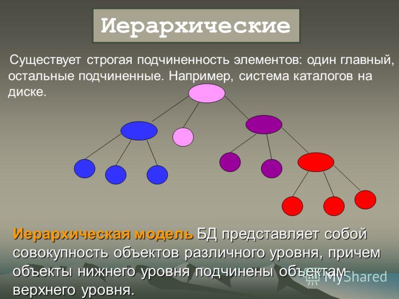 Существует строгая подчиненность элементов: один главный, остальные подчиненные. Например, система каталогов на диске. Иерархические Иерархическая модель БД представляет собой совокупность объектов различного уровня, причем объекты нижнего уровня под