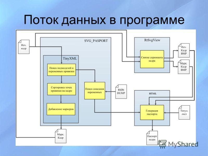 Поток данных в программе