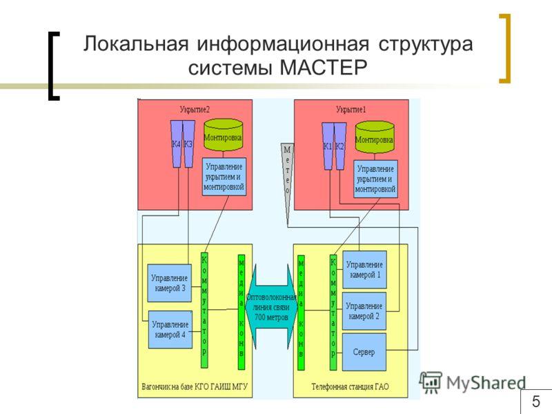Локальная информационная структура системы МАСТЕР 5