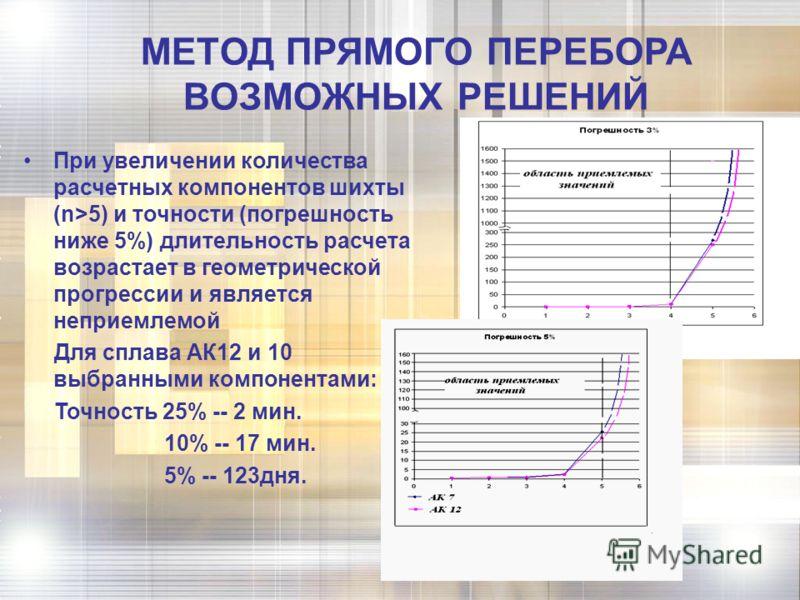 МЕТОД ПРЯМОГО ПЕРЕБОРА ВОЗМОЖНЫХ РЕШЕНИЙ При увеличении количества расчетных компонентов шихты (n>5) и точности (погрешность ниже 5%) длительность расчета возрастает в геометрической прогрессии и является неприемлемой Для сплава АК12 и 10 выбранными