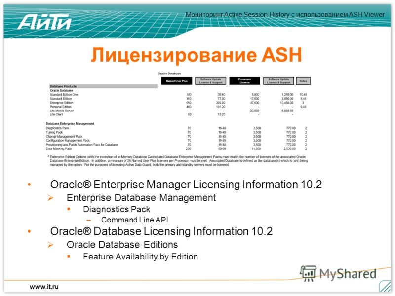 Мониторинг Active Session History c использованием ASH Viewer www.it.ru Лицензирование ASH Oracle® Enterprise Manager Licensing Information 10.2 Enterprise Database Management Diagnostics Pack –Command Line API Oracle® Database Licensing Information
