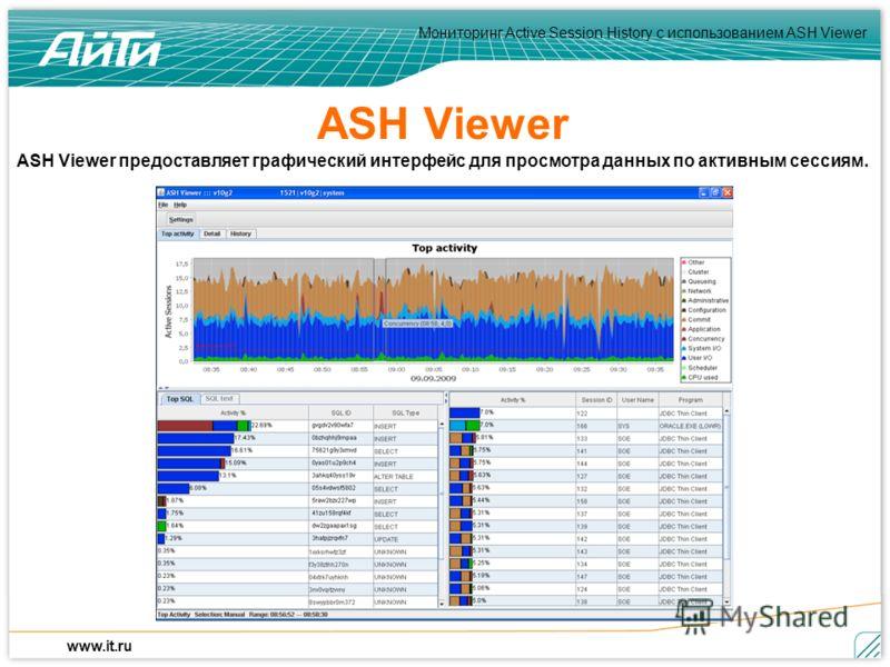 Мониторинг Active Session History c использованием ASH Viewer www.it.ru ASH Viewer ASH Viewer предоставляет графический интерфейс для просмотра данных по активным сессиям.