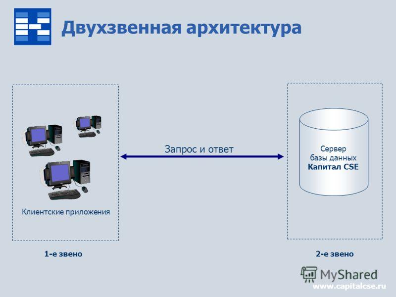 www.capitalcse.ru Двухзвенная архитектура Сервер базы данных Капитал CSE Запрос и ответ Клиентские приложения 1-е звено2-е звено