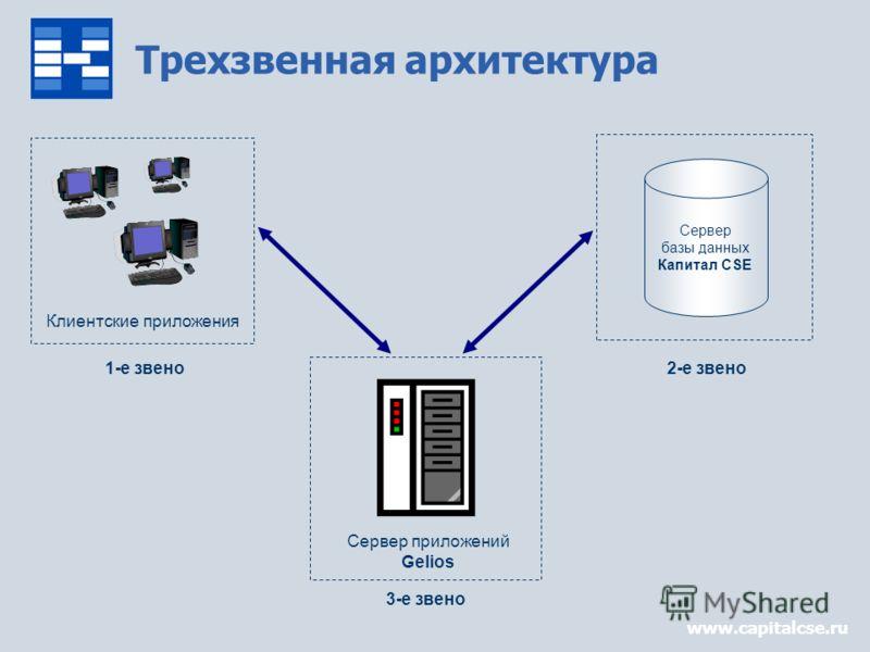 www.capitalcse.ru Клиентские приложения 1-е звено Сервер базы данных Капитал CSE 2-е звено Трехзвенная архитектура 3-е звено Сервер приложений Gelios