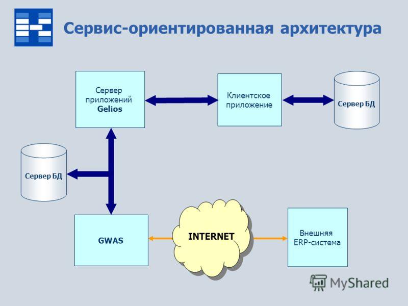 Клиентское приложение Внешняя ERP-система INTERNET Сервис-ориентированная архитектура Сервер БД Сервер приложений Gelios GWAS Сервер БД
