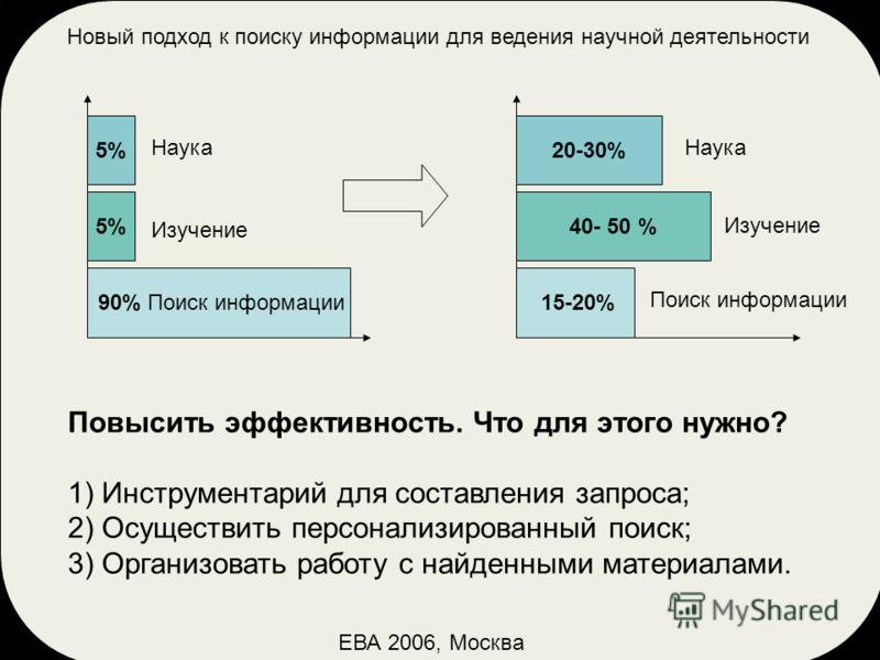 Новый подход к поиску информации для ведения научной деятельности ЕВА 2006, Москва 90% Поиск информации 5% Изучение Наука 15-20% 40- 50 % 20-30% Изучение Наука Поиск информации Повысить эффективность. Что для этого нужно? 1) Инструментарий для состав