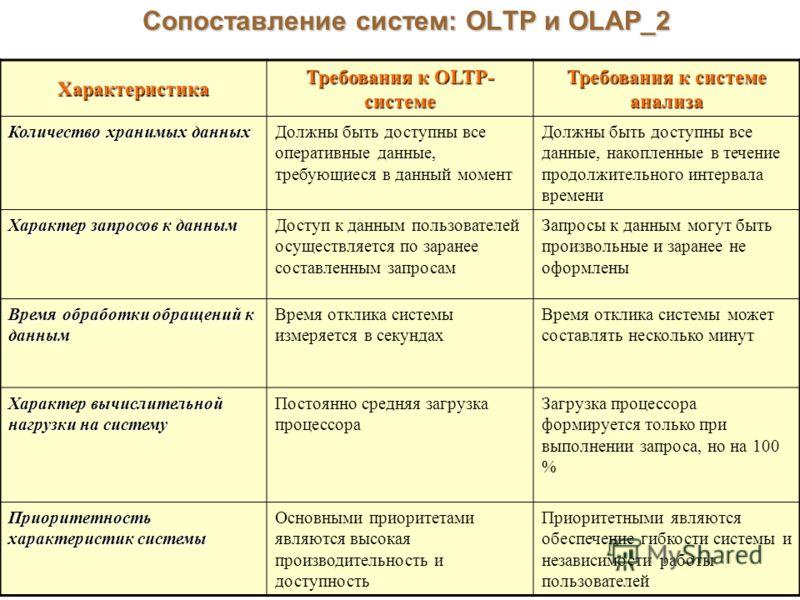 Сопоставление систем: OLTP и OLAP_2 Характеристика Требования к OLTP- системе Требования к системе анализа Количество хранимых данных Должны быть доступны все оперативные данные, требующиеся в данный момент Должны быть доступны все данные, накопленны