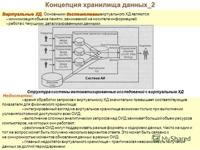 Концепция хранилища данных_2 Виртуальные ХД. достоинствами Виртуальные ХД. Основными достоинствами виртуального ХД являются: - - минимизация объема памяти, занимаемой на носителе информацией; - - работа с текущими, детализированными данными Структура