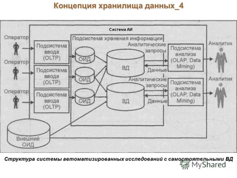 Концепция хранилища данных_4 Структура системы автоматизированных исследований с самостоятельными ВД Система АИ