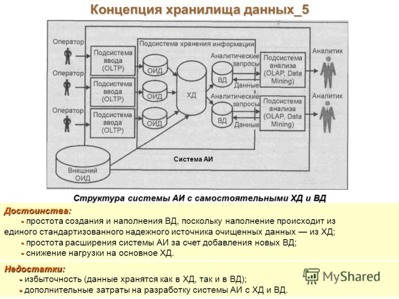 Концепция хранилища данных_5 Структура системы АИ с самостоятельными ХД и ВД Достоинства: - - простота создания и наполнения ВД, поскольку наполнение происходит из единого стандартизованного надежного источника очищенных данных из ХД; - - простота ра