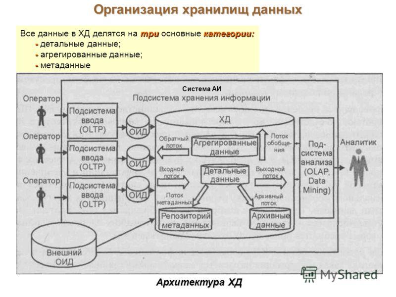 Организация хранилищ данных трикатегории: Все данные в ХД делятся на три основные категории: - - детальные данные; - - агрегированные данные; - - метаданные Архитектура ХД Система АИ